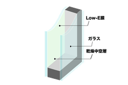 Low-Eペア型板ガラス FL3+A6+F4K